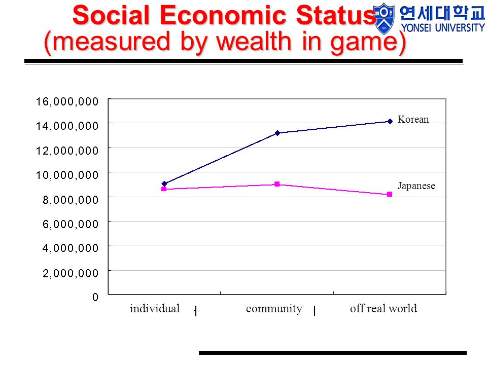 Social Economic Status (measured by wealth in game) individualcommunityoff real world Japanese Korean