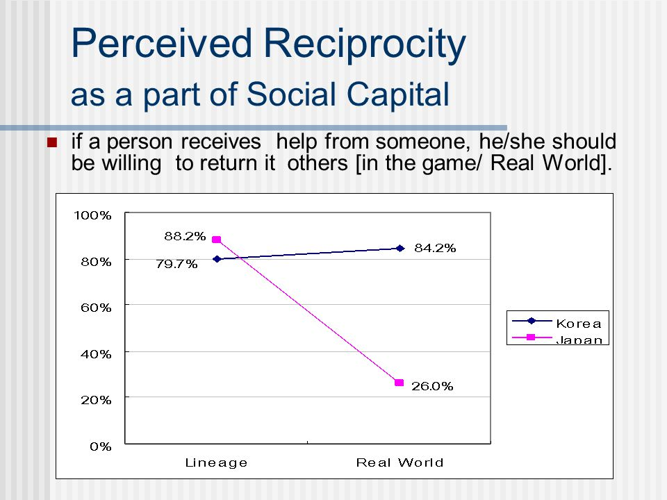 Perceived Reciprocity as a part of Social Capital if a person receives help from someone, he/she should be willing to return it others [in the game/ R