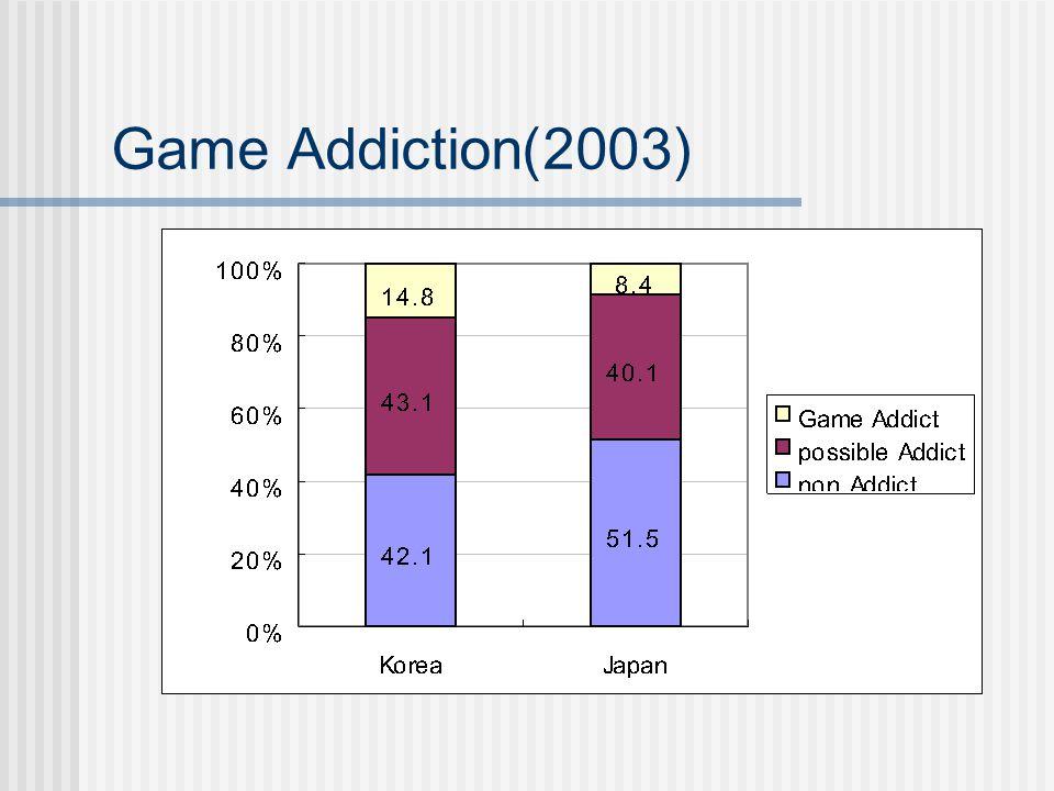 Game Addiction(2003)