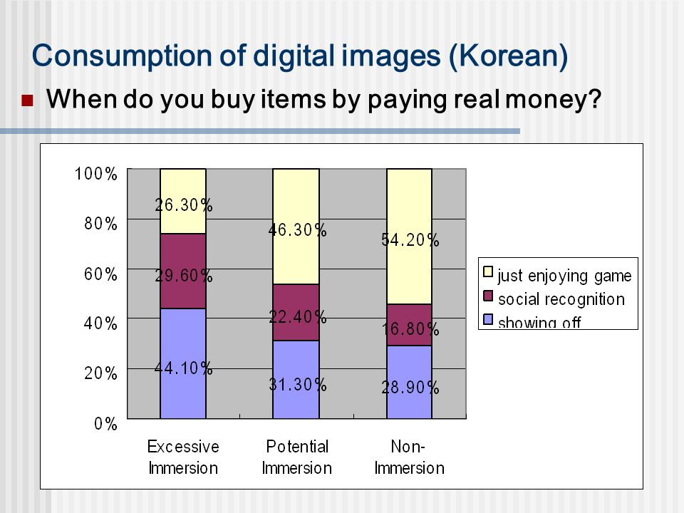Consumption of digital images (Korean) When do you buy items by paying real money?