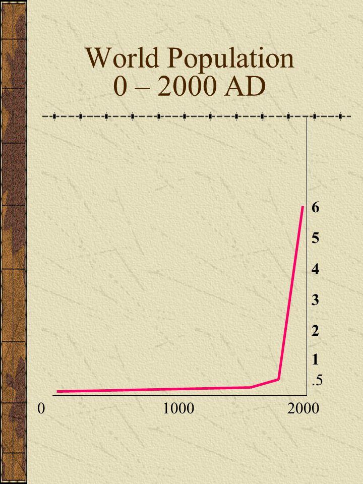 0 1000 2000 6 5 4 3 2 1.5 World Population 0 – 2000 AD