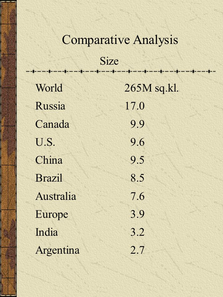 Comparative Analysis Size World265M sq.kl. Russia17.0 Canada 9.9 U.S. 9.6 China 9.5 Brazil 8.5 Australia 7.6 Europe 3.9 India 3.2 Argentina 2.7
