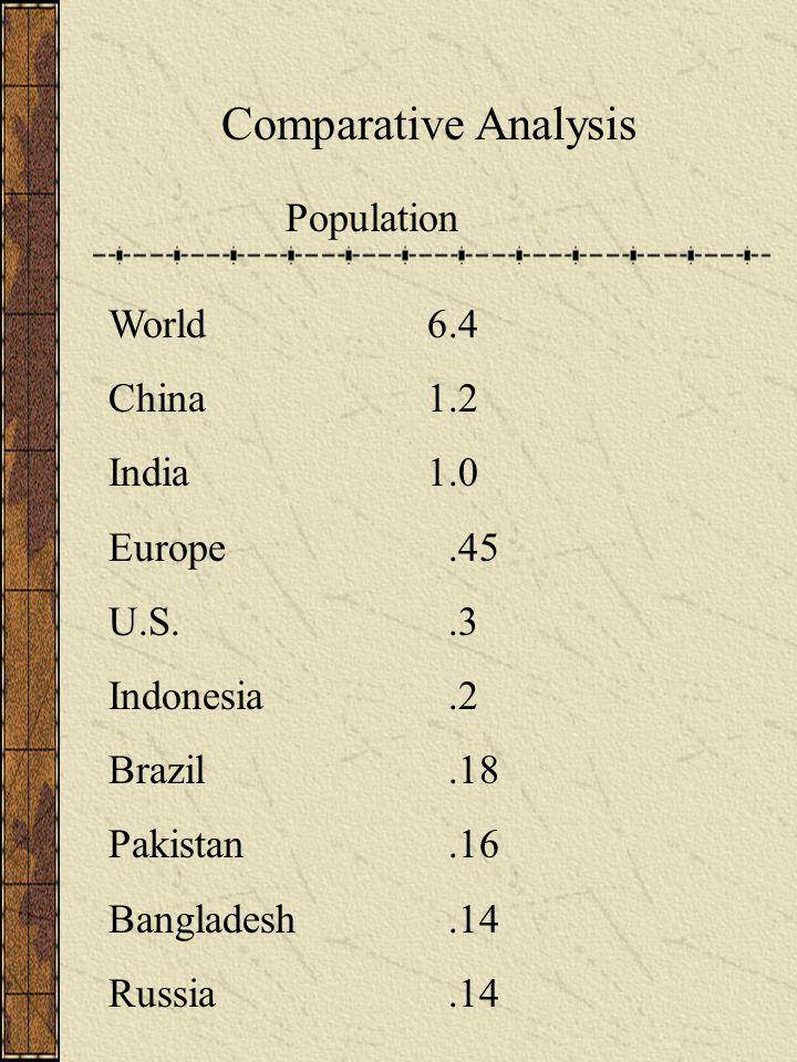 Comparative Analysis Population World6.4 China1.2 India1.0 Europe.45 U.S..3 Indonesia.2 Brazil.18 Pakistan.16 Bangladesh.14 Russia.14
