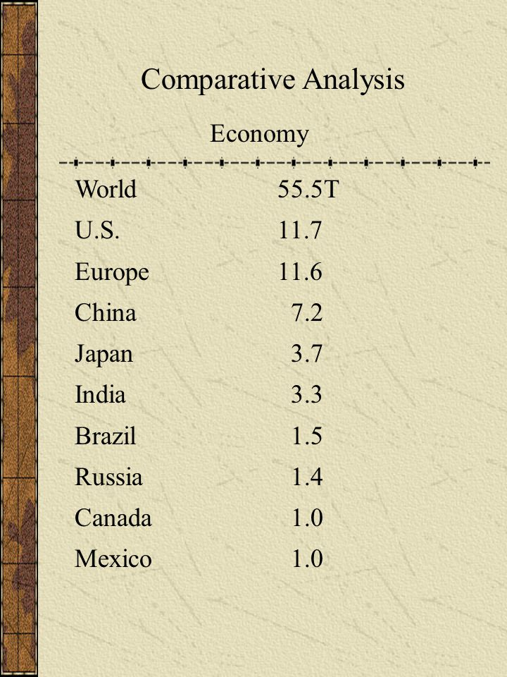 Comparative Analysis Economy World55.5T U.S.11.7 Europe11.6 China 7.2 Japan 3.7 India 3.3 Brazil 1.5 Russia 1.4 Canada 1.0 Mexico 1.0