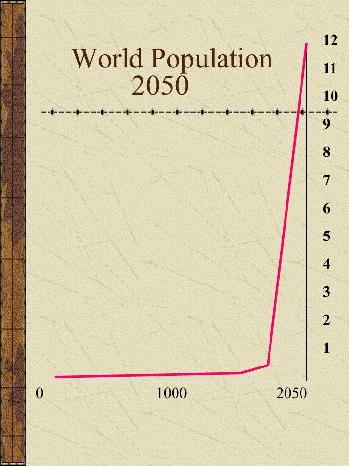0 1000 2050 12 11 10 9 8 7 6 5 4 3 2 1 World Population 2050