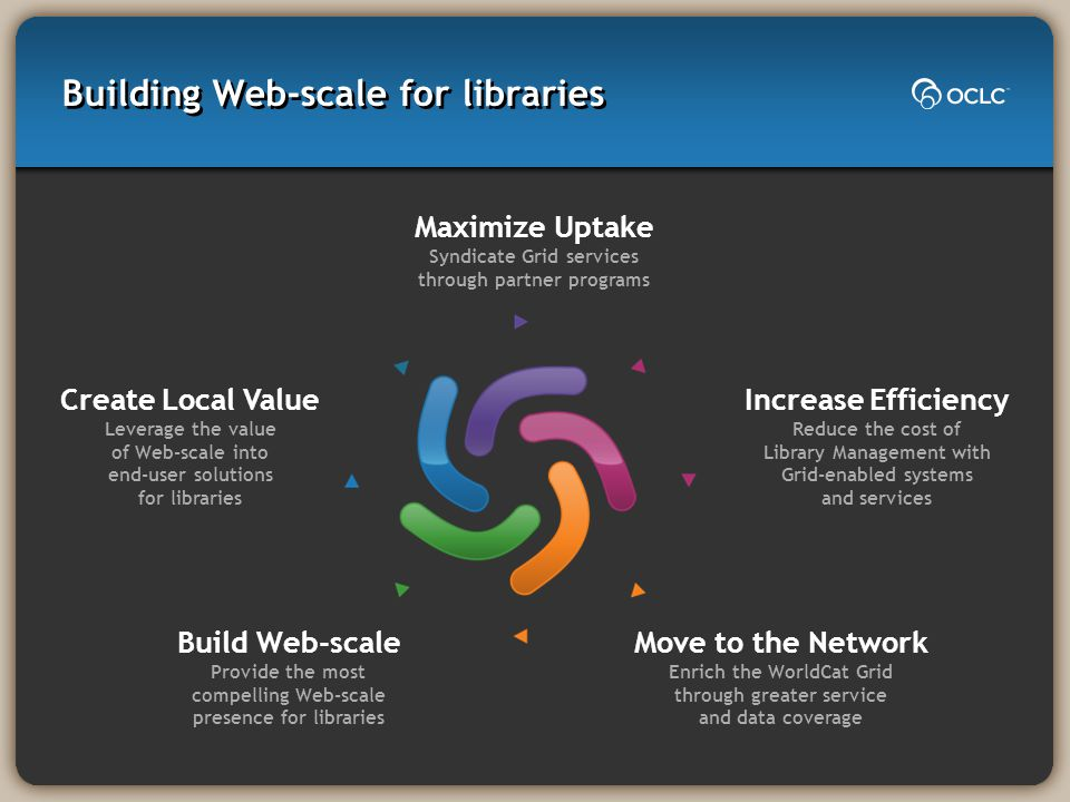 Building Web-scale for libraries Build Web-scale Provide the most compelling Web-scale presence for libraries Maximize Uptake Syndicate Grid services through partner programs Move to the Network Enrich the WorldCat Grid through greater service and data coverage Create Local Value Leverage the value of Web-scale into end-user solutions for libraries Increase Efficiency Reduce the cost of Library Management with Grid-enabled systems and services