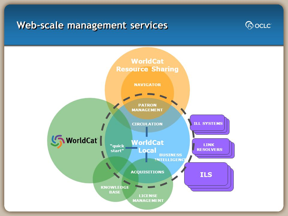 Web-scale management services LINK RESOLVERS NAVIGATOR PATRON MANAGEMENT CIRCULATION WorldCat Local BUSINESS INTELLIGENCE KNOWLEDGE BASE LICENSE MANAGEMENT quick start ACQUISITIONS ILL SYSTEMS ILS WorldCat Resource Sharing