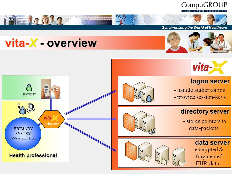 Synchronizing the World of Healthcare vita-X - security data protection has the highest priority.