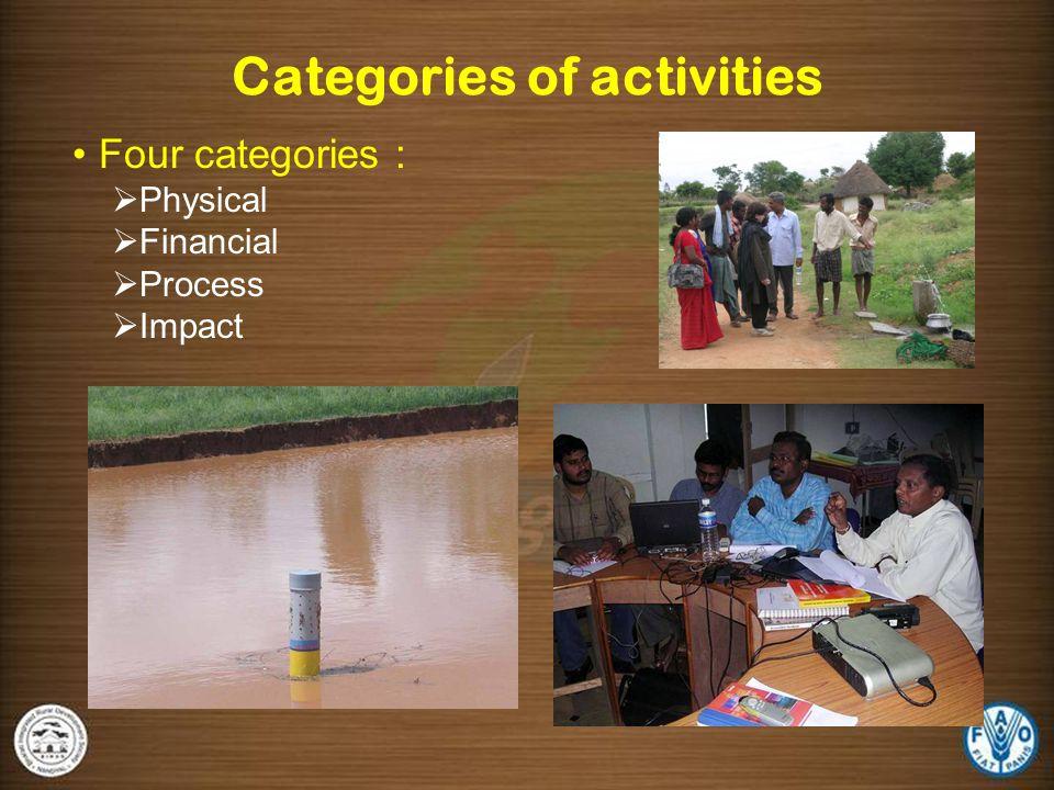 Levels of activities Four Levels :  Habitation  Hydrological Unit  PNGO  Project