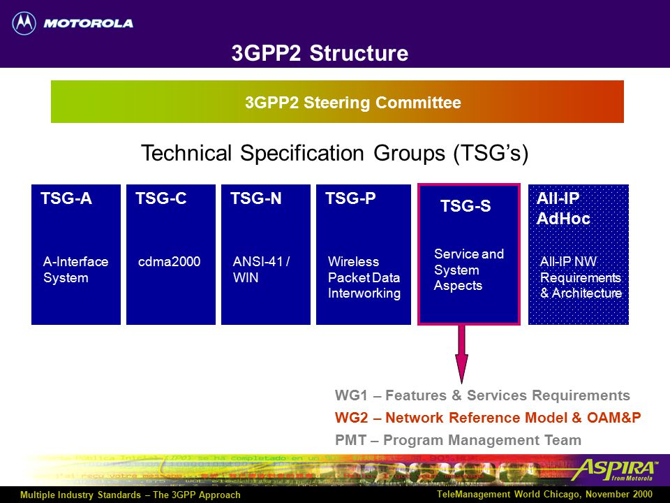 Multiple Industry Standards – The 3GPP Approach TeleManagement World Chicago, November 2000 3rd Generation Partnership Project 2 (3GPP2) 3GPP2: founde