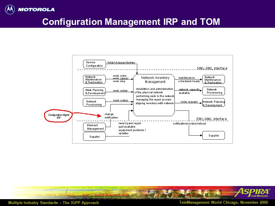 Multiple Industry Standards – The 3GPP Approach TeleManagement World Chicago, November 2000 Alarm IRP and TOM
