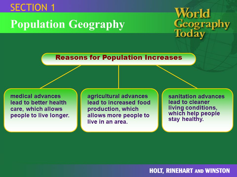 SECTION 1 Population Geography Reasons for Population Increases medical advances lead to better health care, which allows people to live longer. agric