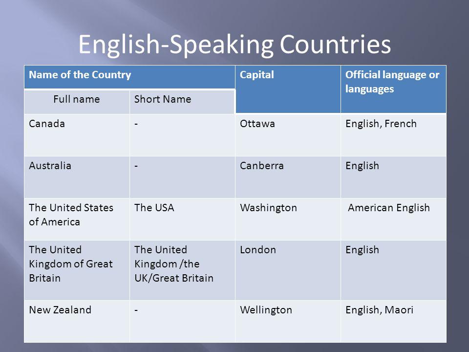 English-Speaking Countries Name of the CountryCapitalOfficial language or languages Full nameShort Name Canada-OttawaEnglish, French Australia-Canberr