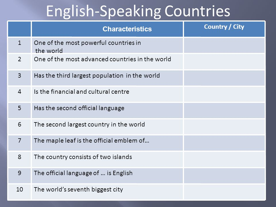 English-Speaking Countries Characteristics Country / City 1One of the most powerful countries in the world 2One of the most advanced countries in the