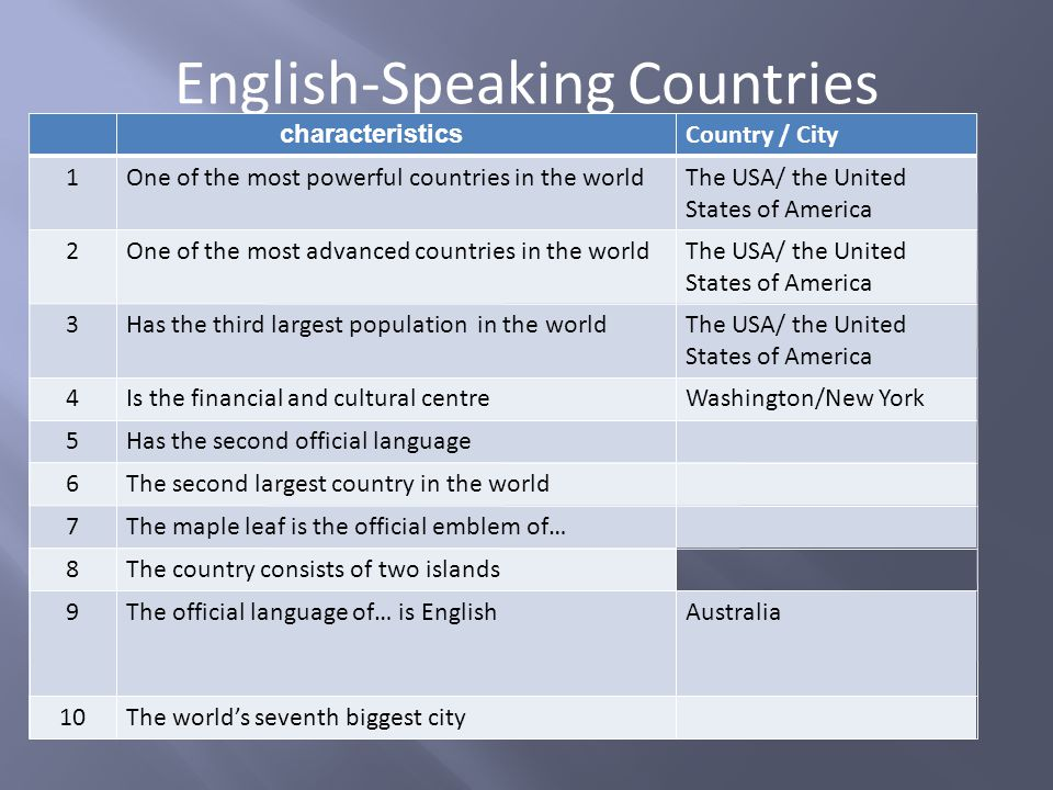 English-Speaking Countries characteristics Country / City 1One of the most powerful countries in the worldThe USA/ the United States of America 2One o