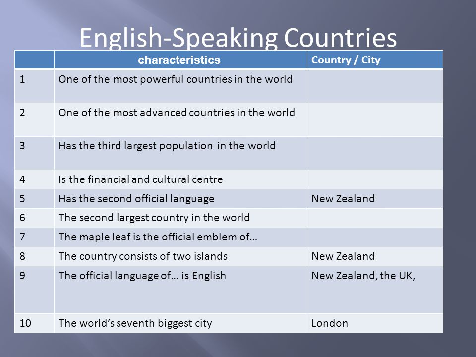 English-Speaking Countries characteristics Country / City 1One of the most powerful countries in the worldThe USA/ the United States of America 2One of the most advanced countries in the worldThe USA/ the United States of America 3Has the third largest population in the worldThe USA/ the United States of America 4Is the financial and cultural centreWashington/New York 5Has the second official languageCanada, New Zealand 6The second largest country in the worldCanada 7The maple leaf is the official emblem of…Canada 8The country consists of two islandsNew Zealand 9The official language of… is EnglishNew Zealand, Canada, The USA, the UK, Australia 10The world's seventh biggest cityLondon characteristics Country / City 1One of the most powerful countries in the worldThe USA/ the United States of America 2One of the most advanced countries in the worldThe USA/ the United States of America 3Has the third largest population in the worldThe USA/ the United States of America 4Is the financial and cultural centreWashington/New York 5Has the second official languageCanada, New Zealand 6The second largest country in the worldCanada 7The maple leaf is the official emblem of…Canada 8The country consists of two islandsNew Zealand 9The official language of… is EnglishNew Zealand, Canada, The USA, the UK, Australia 10The world's seventh biggest cityLondon characteristics Country / City 1One of the most powerful countries in the worldThe USA/ the United States of America 2One of the most advanced countries in the worldThe USA/ the United States of America 3Has the third largest population in the worldThe USA/ the United States of America 4Is the financial and cultural centreWashington/New York 5Has the second official languageCanada, New Zealand 6The second largest country in the worldCanada 7The maple leaf is the official emblem of…Canada 8The country consists of two islandsNew Zealand 9The official language of… is EnglishNew Zealand, Canada, The USA, the UK, Australia 10The world's