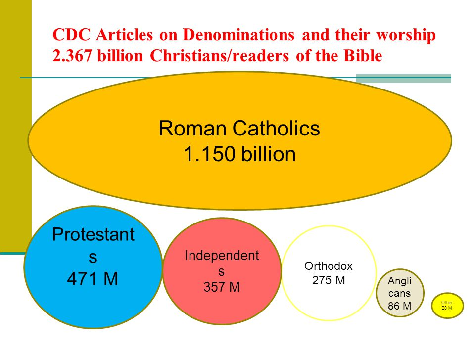 CDC Articles on Denominations and their worship 2.367 billion Christians/readers of the Bible Roman Catholics 1.150 billion Protestant s 471 M Orthodox 275 M Independent s 357 M Angli cans 86 M Other 28 M