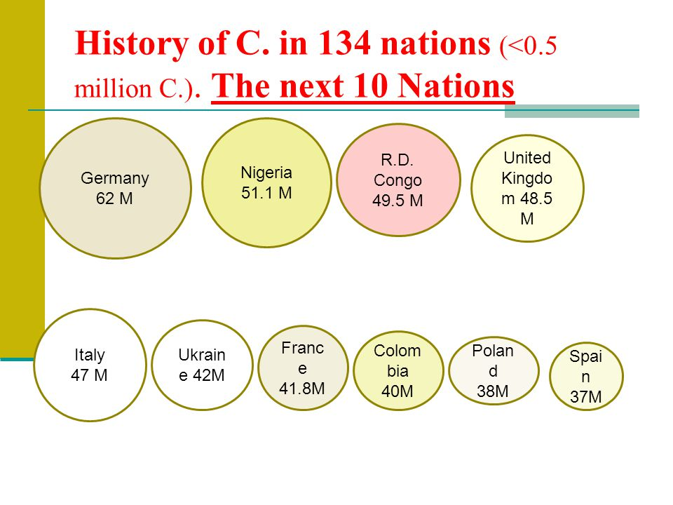 History of C. in 134 nations (<0.5 million C.).