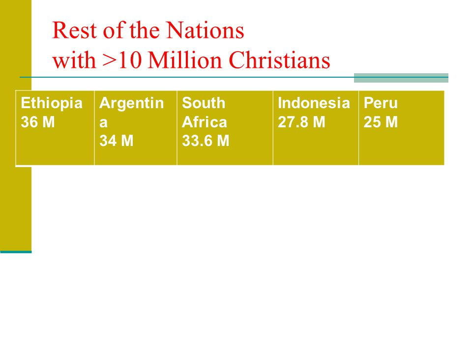Rest of the Nations with >10 Million Christians Ethiopia 36 M Argentin a 34 M South Africa 33.6 M Indonesia 27.8 M Peru 25 M