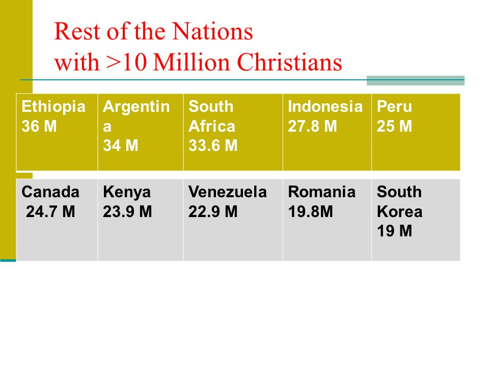 Rest of the Nations with >10 Million Christians Ethiopia 36 M Argentin a 34 M South Africa 33.6 M Indonesia 27.8 M Peru 25 M Canada 24.7 M Kenya 23.9 M Venezuela 22.9 M Romania 19.8M South Korea 19 M