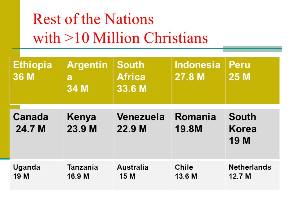Rest of the Nations with >10 Million Christians Ethiopia 36 M Argentin a 34 M South Africa 33.6 M Indonesia 27.8 M Peru 25 M Canada 24.7 M Kenya 23.9 M Venezuela 22.9 M Romania 19.8M South Korea 19 M Uganda 19 M Tanzania 16.9 M Australia 15 M Chile 13.6 M Netherlands 12.7 M