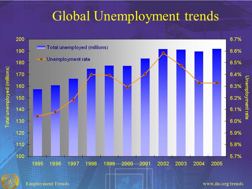 Employment Trendswww.ilo.org/trends Global Unemployment trends