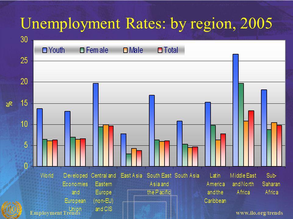 Employment Trendswww.ilo.org/trends Unemployment Rates: by region, 2005