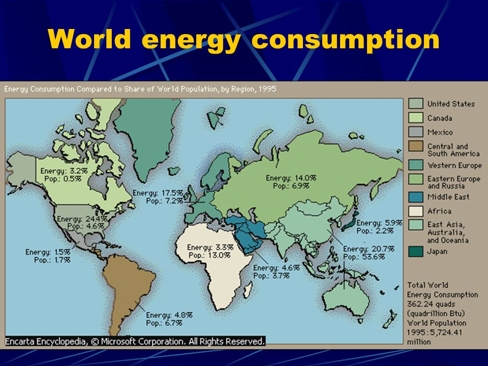 World Commercial Energy Consumption by Region = produced for sale rather than for direct use (made by fossil fuels) Consumption of energy concentrates in industrialized nations.
