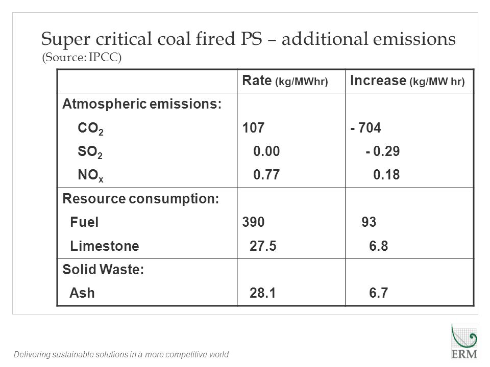 Delivering sustainable solutions in a more competitive world Super critical coal fired PS – additional emissions (Source: IPCC) Rate (kg/MWhr) Increase (kg/MW hr) Atmospheric emissions: CO 2 107- 704 SO 2 0.00 - 0.29 NO x 0.77 0.18 Resource consumption: Fuel390 93 Limestone 27.5 6.8 Solid Waste: Ash 28.1 6.7