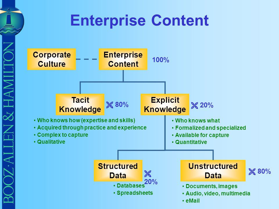 Enterprise Content Tacit Knowledge Unstructured Data Structured Data Explicit Knowledge Enterprise Content Corporate Culture Who knows how (expertise