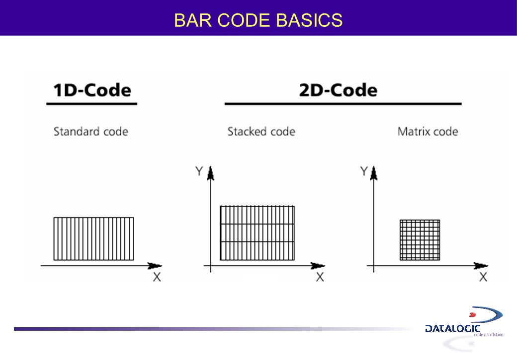 What is a Composite code.It is the combination of a linear and a stacked code.