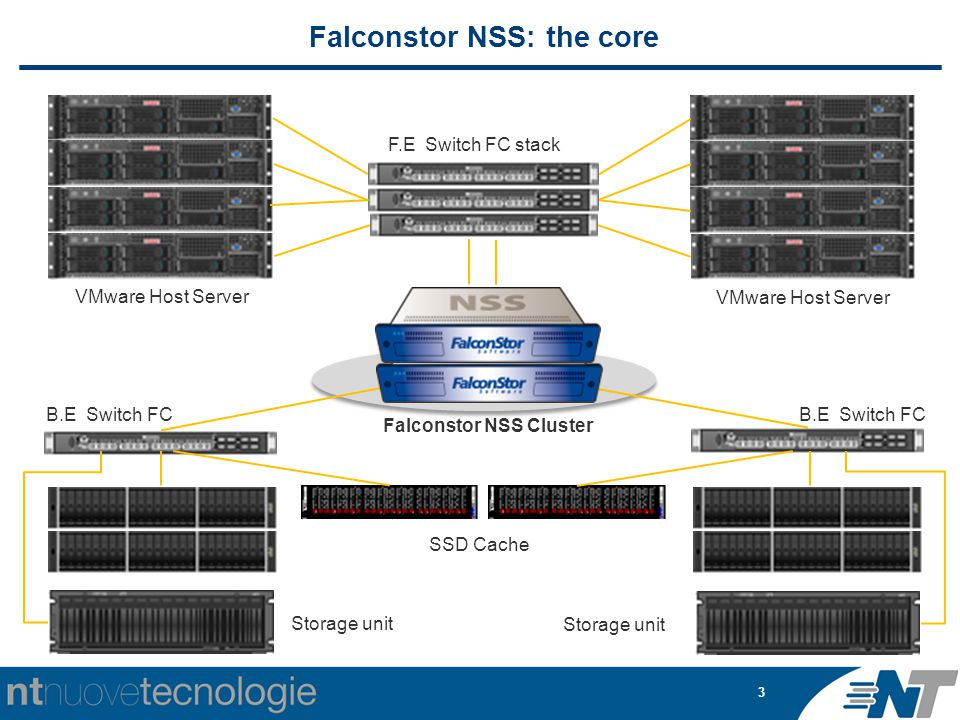 3 Falconstor NSS: the core VMware Host Server F.E Switch FC stack B.E Switch FC SSD Cache Storage unit Falconstor NSS Cluster