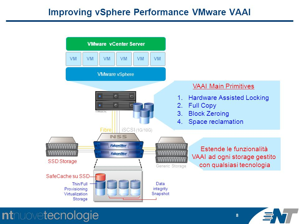 8 Improving vSphere Performance VMware VAAI VM VMware vSphere VM VMware vCenter Server Thin/Full Provisioning Virtualization Storage Data integrity Snapshot FibreiSCSI (1G/10G) Generic Storage SSD Storage SafeCache su SSD VAAI Main Primitives 1.Hardware Assisted Locking 2.Full Copy 3.Block Zeroing 4.Space reclamation Estende le funzionalità VAAI ad ogni storage gestito con qualsiasi tecnologia