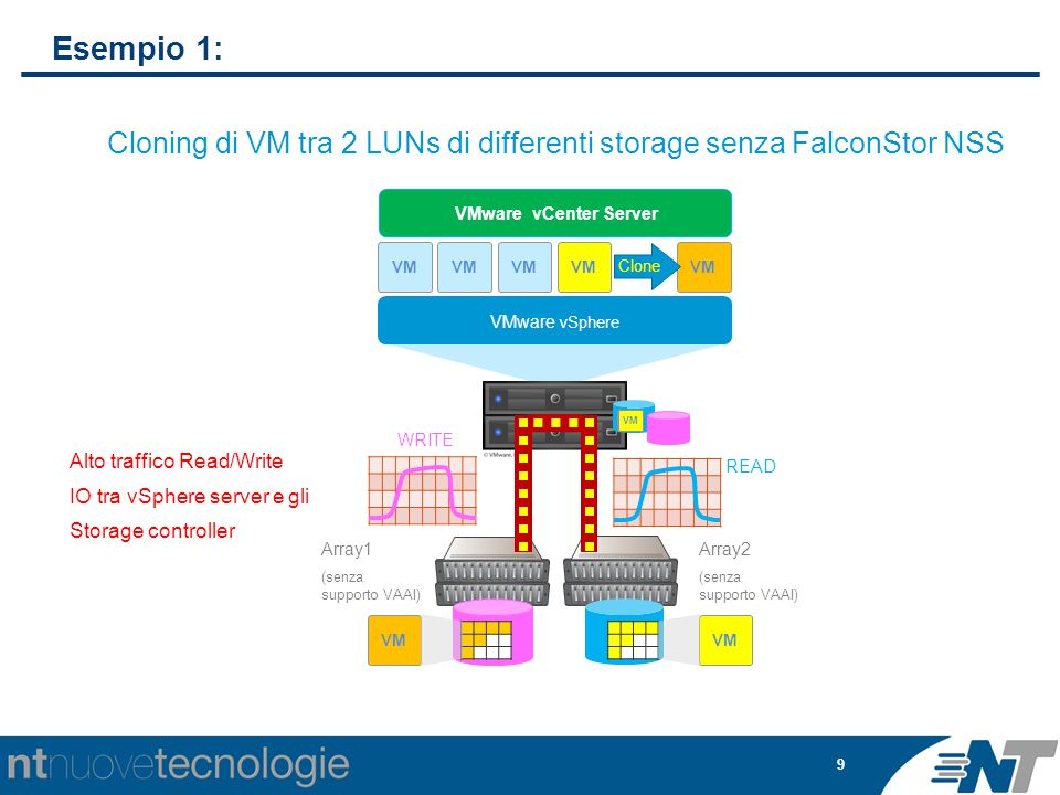 9 Esempio 1: VM VMware vSphere VM VMware vCenter Server VM Clone VM Alto traffico Read/Write IO tra vSphere server e gli Storage controller Array1 (senza supporto VAAI) VM WRITE READ Cloning di VM tra 2 LUNs di differenti storage senza FalconStor NSS Array2 (senza supporto VAAI)