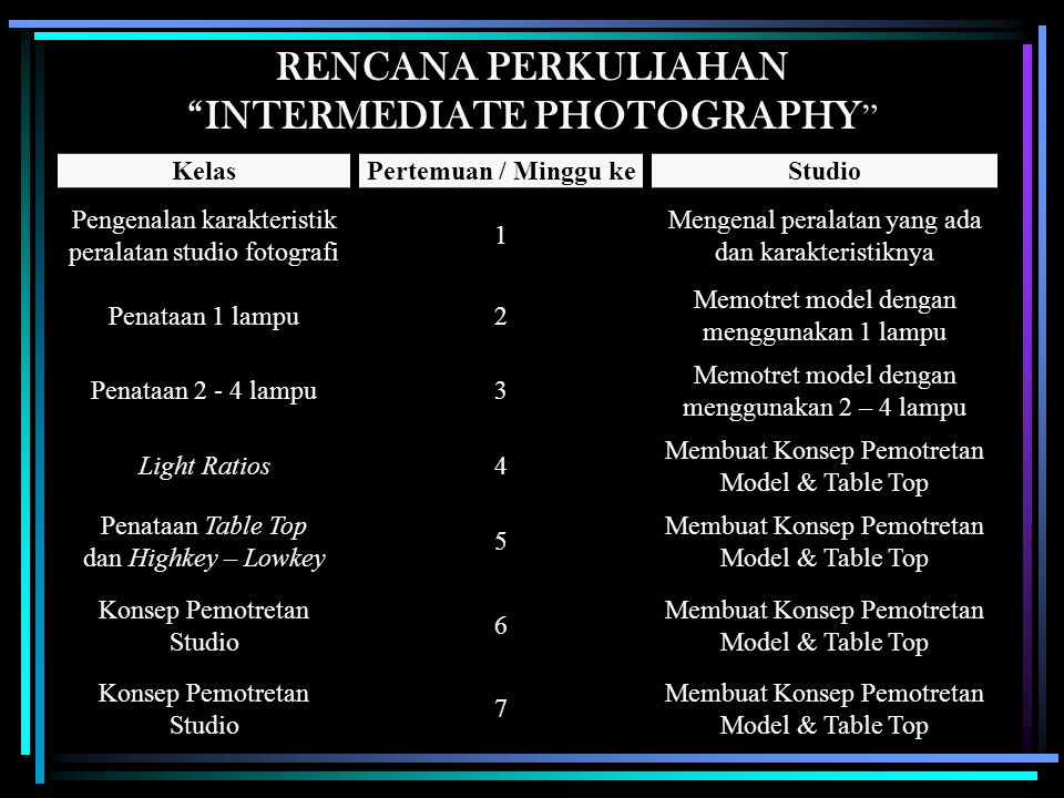 KelasPertemuan / Minggu keStudio Pengenalan karakteristik peralatan studio fotografi 1 Mengenal peralatan yang ada dan karakteristiknya Penataan 1 lampu2 Memotret model dengan menggunakan 1 lampu Penataan 2 - 4 lampu3 Memotret model dengan menggunakan 2 – 4 lampu Light Ratios4 Membuat Konsep Pemotretan Model & Table Top Penataan Table Top dan Highkey – Lowkey 5 Membuat Konsep Pemotretan Model & Table Top Konsep Pemotretan Studio 6 Membuat Konsep Pemotretan Model & Table Top Konsep Pemotretan Studio 7 Membuat Konsep Pemotretan Model & Table Top RENCANA PERKULIAHAN INTERMEDIATE PHOTOGRAPHY