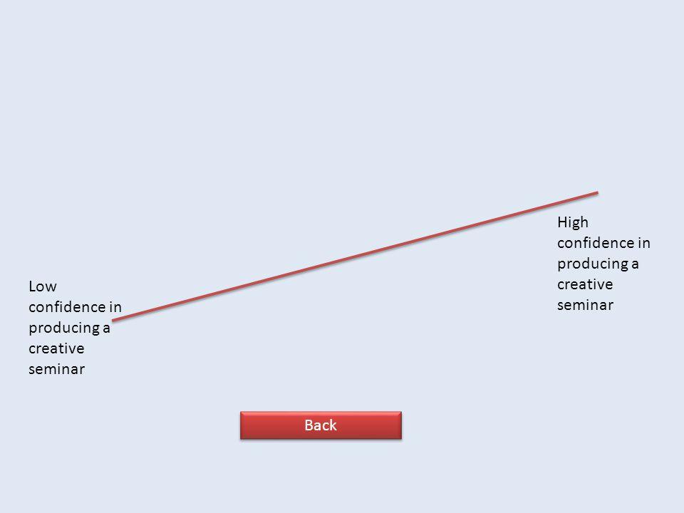 Low confidence in producing a creative seminar High confidence in producing a creative seminar Back
