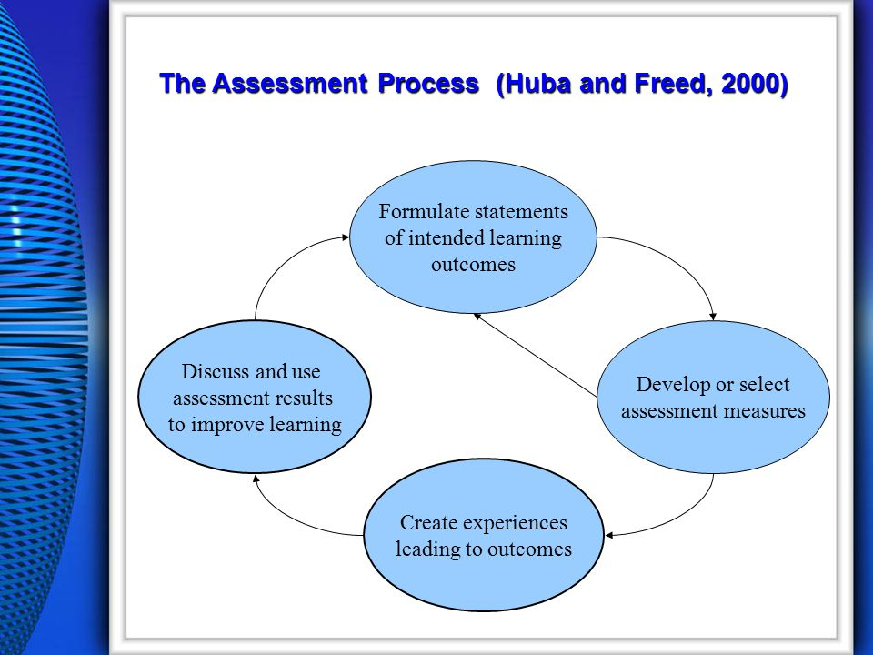 The Assessment Process (Huba and Freed, 2000) Formulate statements of intended learning outcomes Discuss and use assessment results to improve learning Create experiences leading to outcomes Develop or select assessment measures