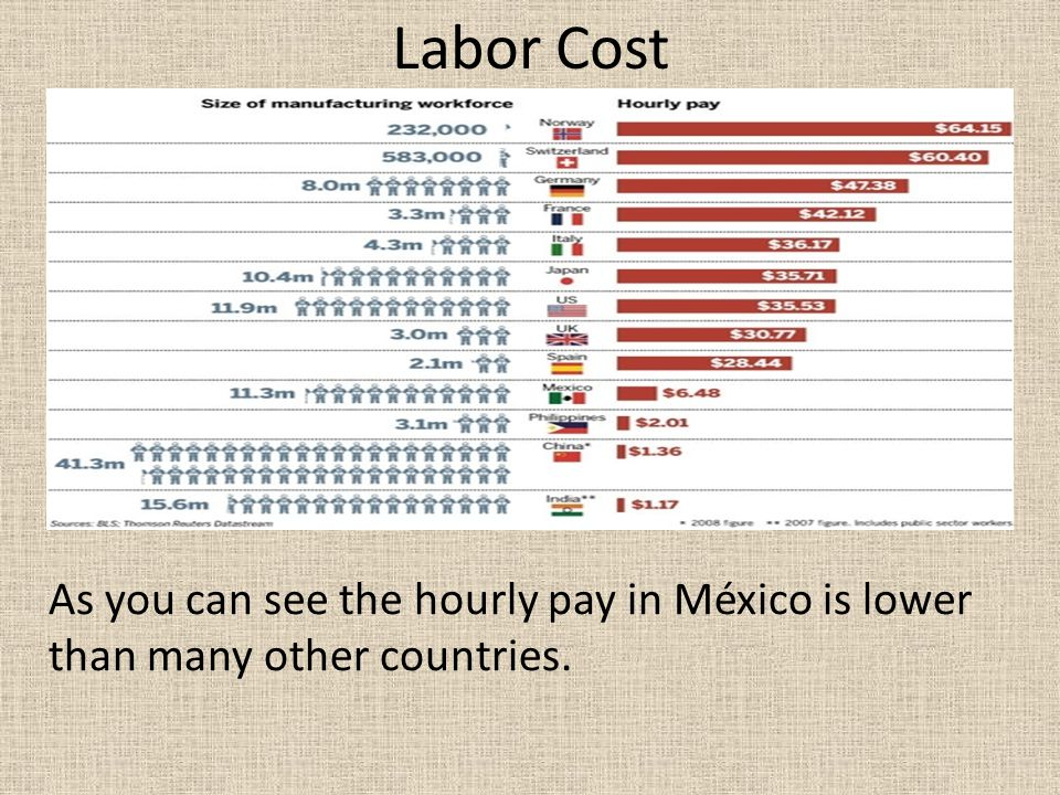 Labor Cost As you can see the hourly pay in México is lower than many other countries.