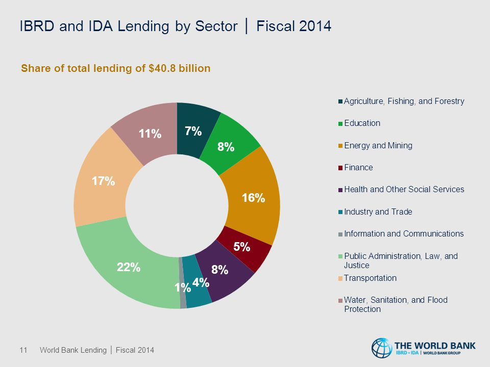 IBRD and IDA Lending by Sector │ Fiscal 2014 11World Bank Lending │ Fiscal 2014