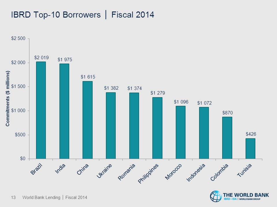 IBRD Top-10 Borrowers │ Fiscal 2014 13World Bank Lending │ Fiscal 2014