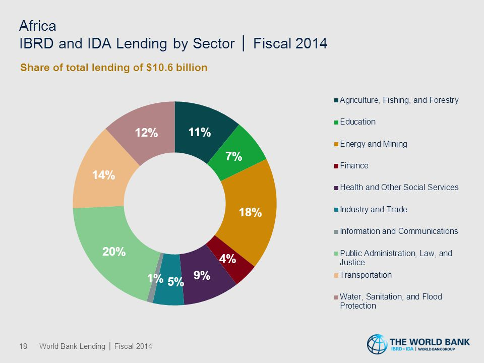 Africa IBRD and IDA Lending by Sector │ Fiscal 2014 18World Bank Lending │ Fiscal 2014