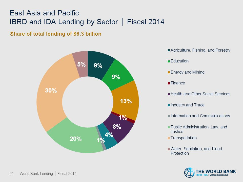 East Asia and Pacific IBRD and IDA Lending by Sector │ Fiscal 2014 21World Bank Lending │ Fiscal 2014