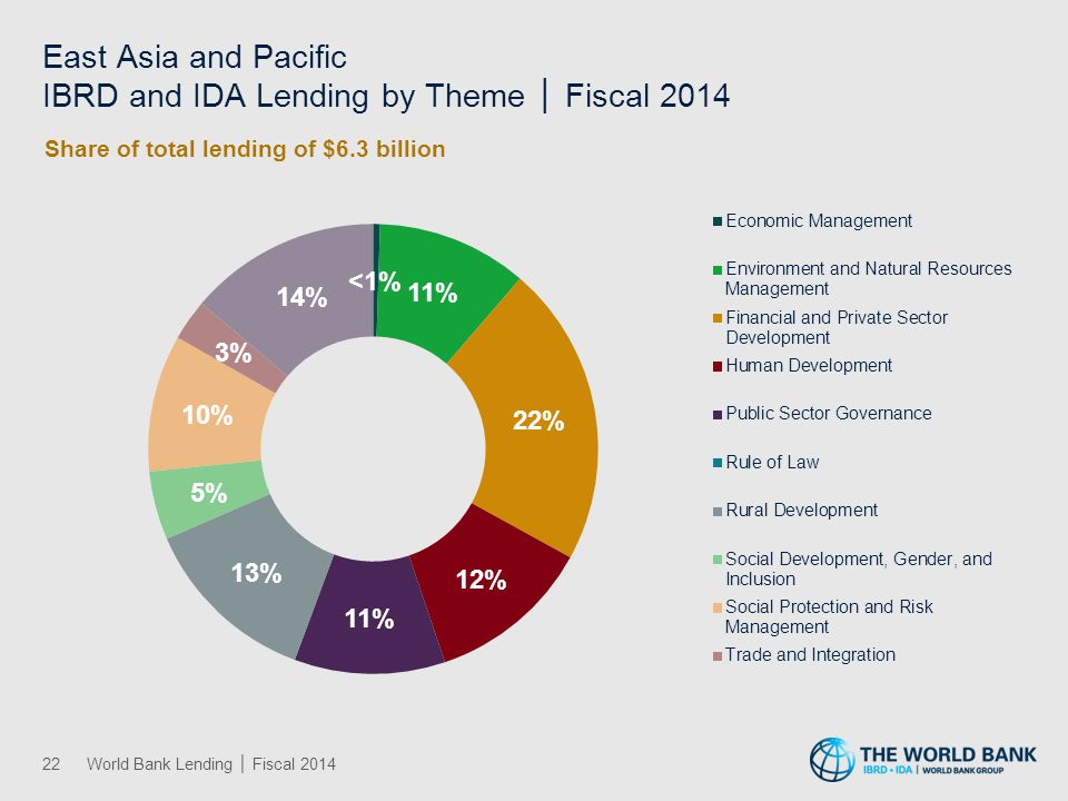 East Asia and Pacific IBRD and IDA Lending by Theme │ Fiscal 2014 22World Bank Lending │ Fiscal 2014
