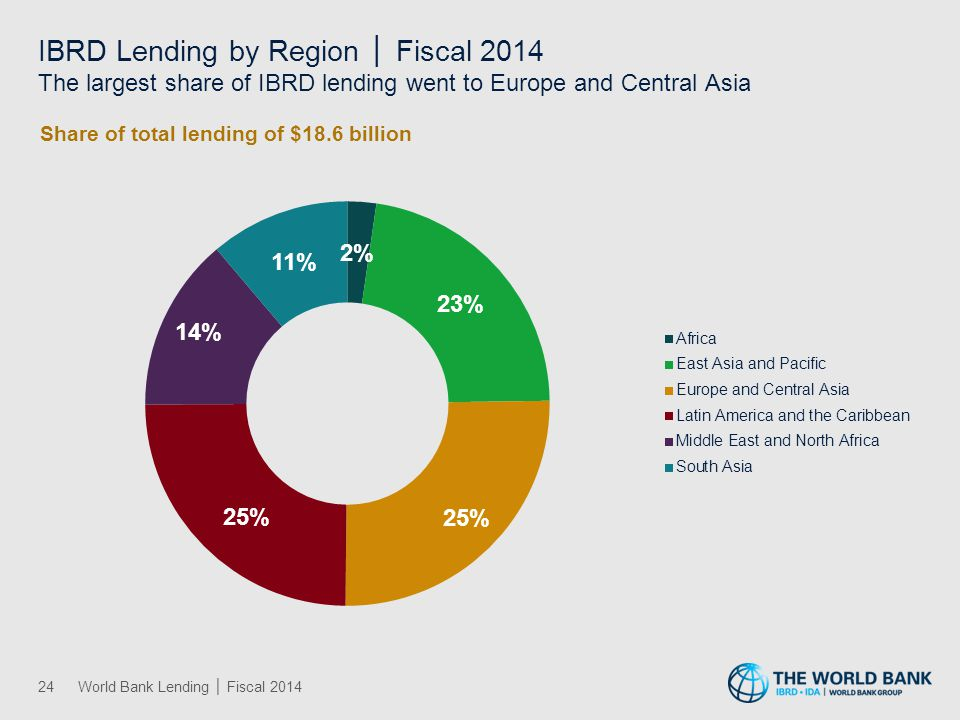 IBRD Lending by Region │ Fiscal 2014 The largest share of IBRD lending went to Europe and Central Asia 24World Bank Lending │ Fiscal 2014