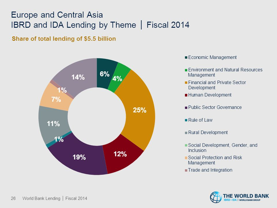 Europe and Central Asia IBRD and IDA Lending by Theme │ Fiscal 2014 26World Bank Lending │ Fiscal 2014