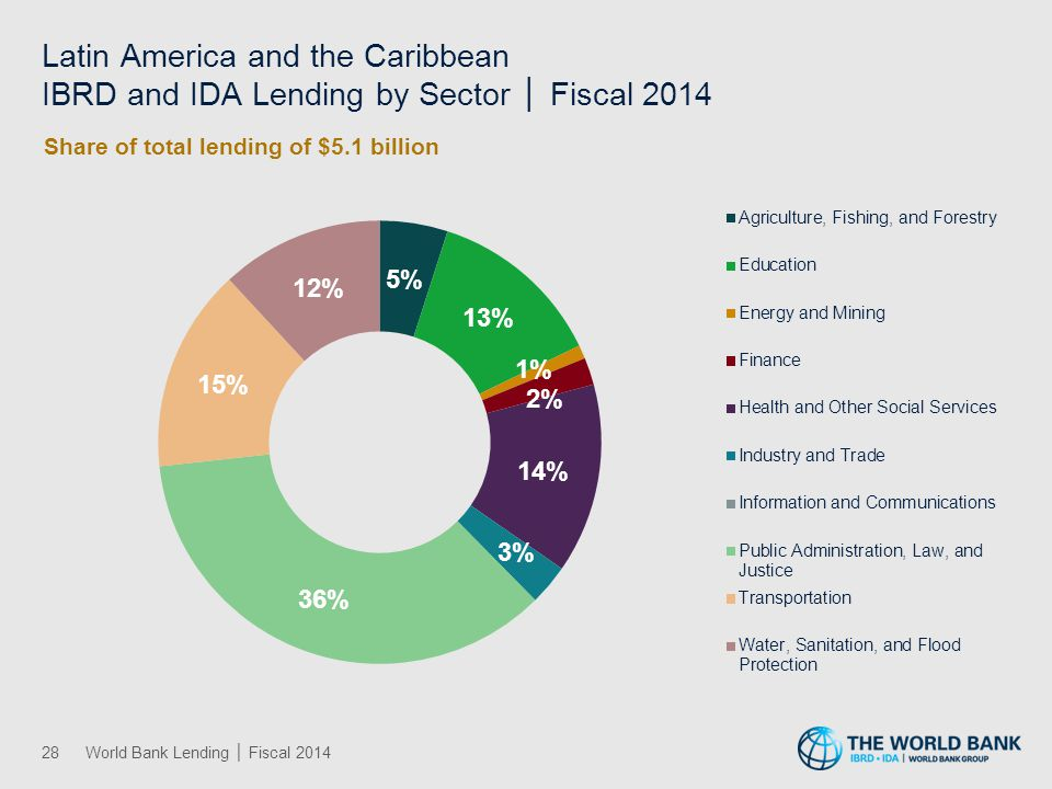 Latin America and the Caribbean IBRD and IDA Lending by Sector │ Fiscal 2014 28World Bank Lending │ Fiscal 2014