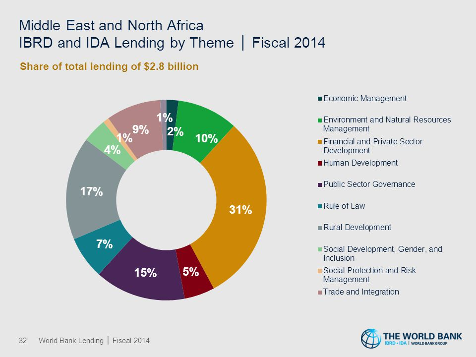 Middle East and North Africa IBRD and IDA Lending by Theme │ Fiscal 2014 32World Bank Lending │ Fiscal 2014