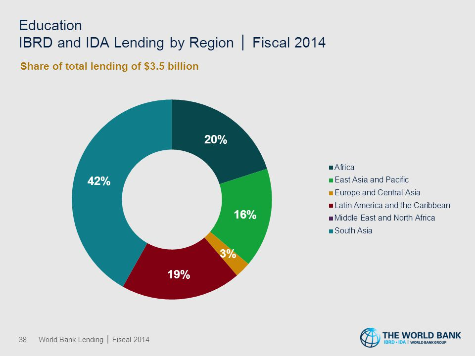 Education IBRD and IDA Lending by Region │ Fiscal 2014 38World Bank Lending │ Fiscal 2014