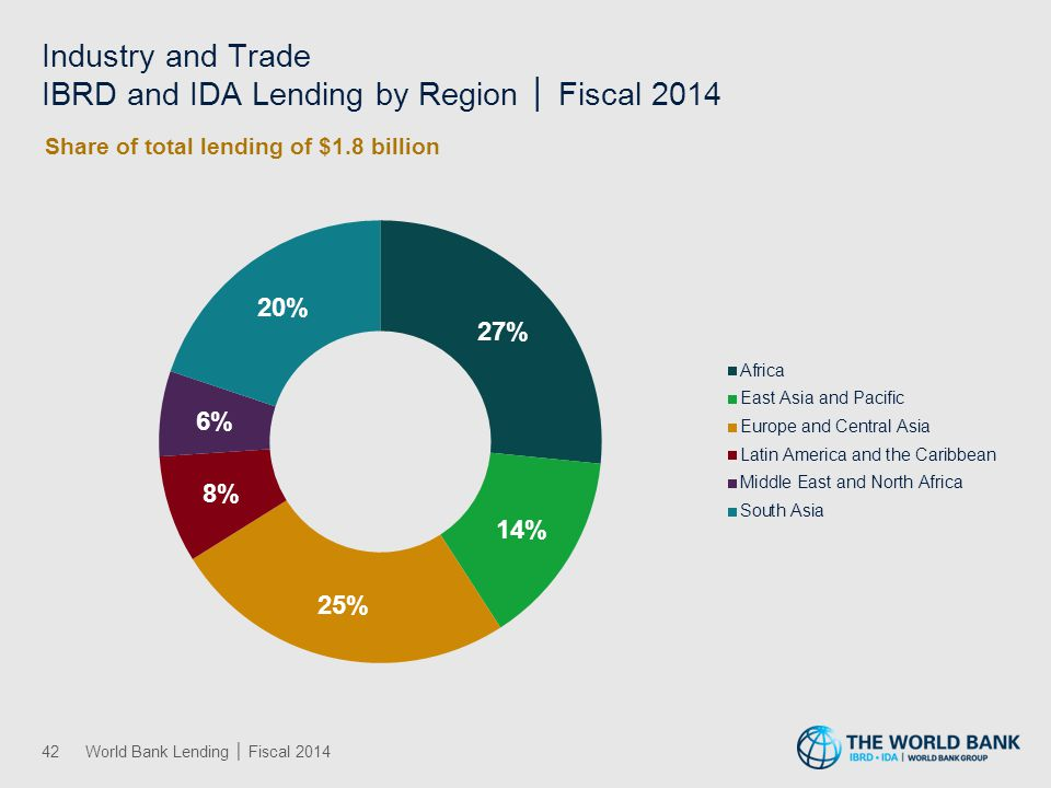 Industry and Trade IBRD and IDA Lending by Region │ Fiscal 2014 42World Bank Lending │ Fiscal 2014