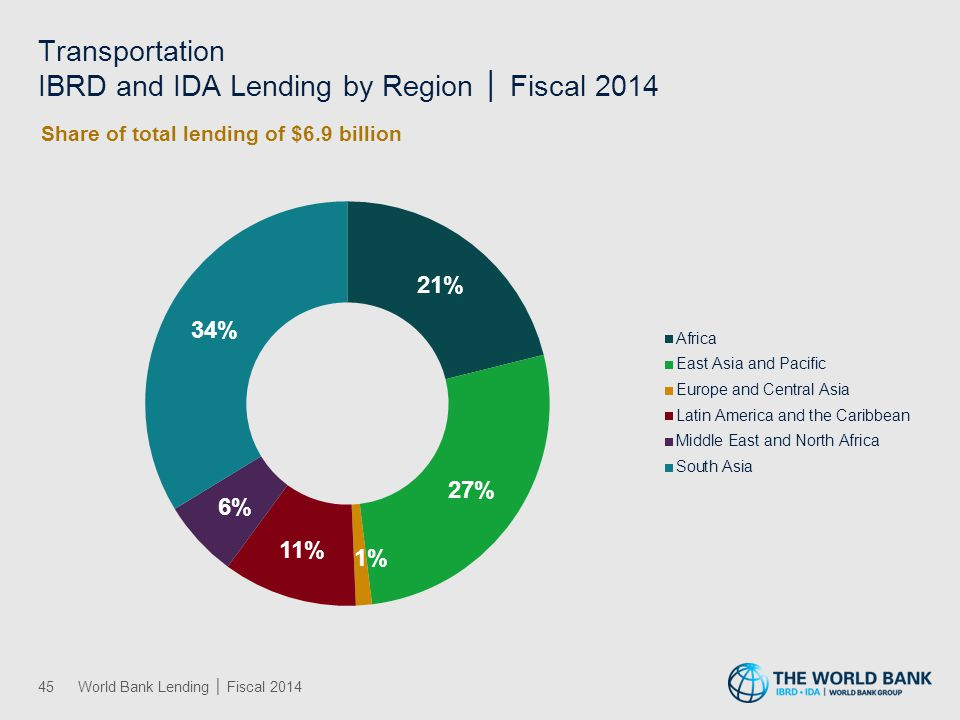 Transportation IBRD and IDA Lending by Region │ Fiscal 2014 45World Bank Lending │ Fiscal 2014